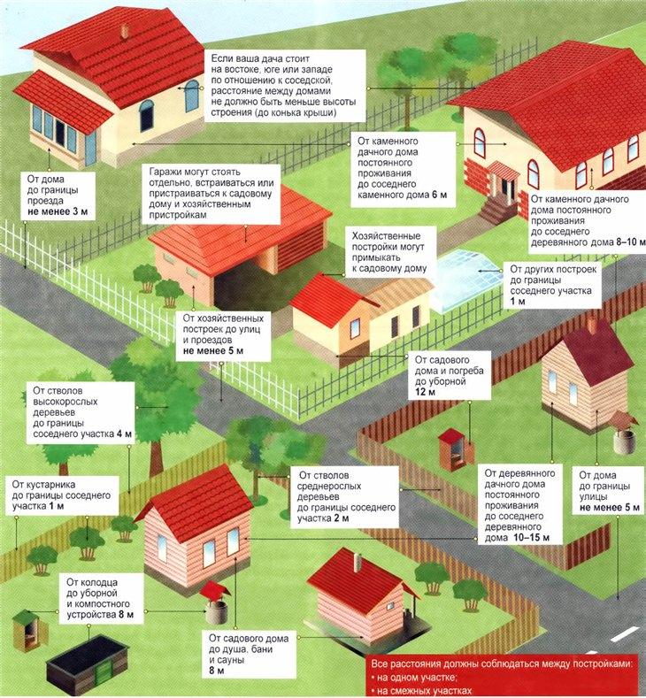 Некоторые правила размещения построек