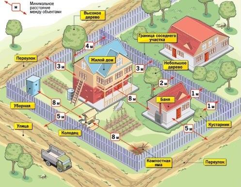 Расстояния между постройками и ограждением