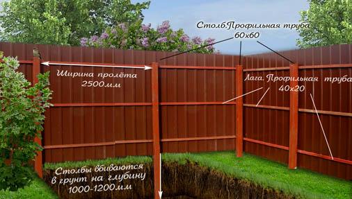 План по монтажу ограды