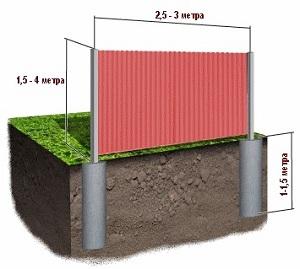 Метод бетонирования опор