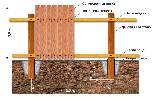 Схема установки столбов из дерева