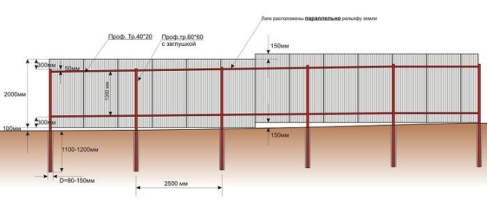Монтаж ограды из профлиста