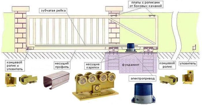 Ворота с консольной системой