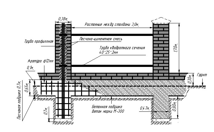 схемы фундамента под забор