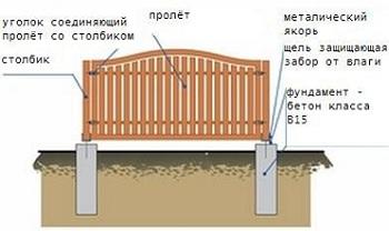 схема забора с основанием из столбов